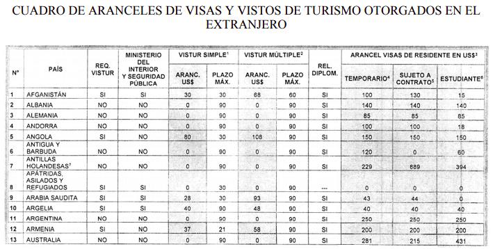 cuadro de aranceles de visas y vistos de turismo otorgados en el extranjero 2020 ministerio de relaciones exteriores en chile extranjeria chile immichile