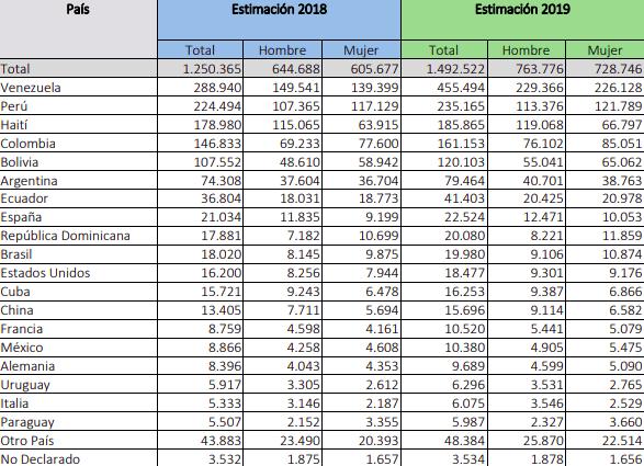 INE Extranjería Población extranjera residente en Chile por sexo y país de origen estimada al 31 de diciembre años 2018-2019 immichile 2020