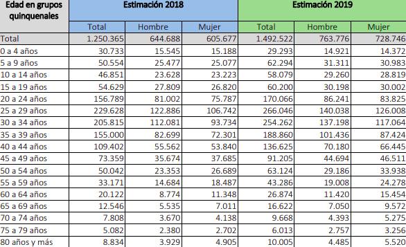 INE Extranjería immichile Población extranjera residente en Chile por sexo y grupo de edad estimada al 31 de diciembre años 2018 - 2019
