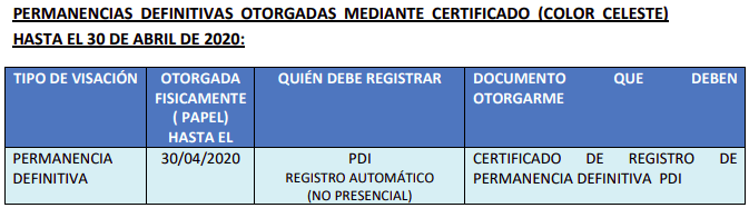 PERMANENCIAS DEFINITIVAS OTORGADAS MEDIANTE CERTIFICADO (COLOR CELESTE) HASTA EL 30 DE ABRIL DE 2020 pdi immichile
