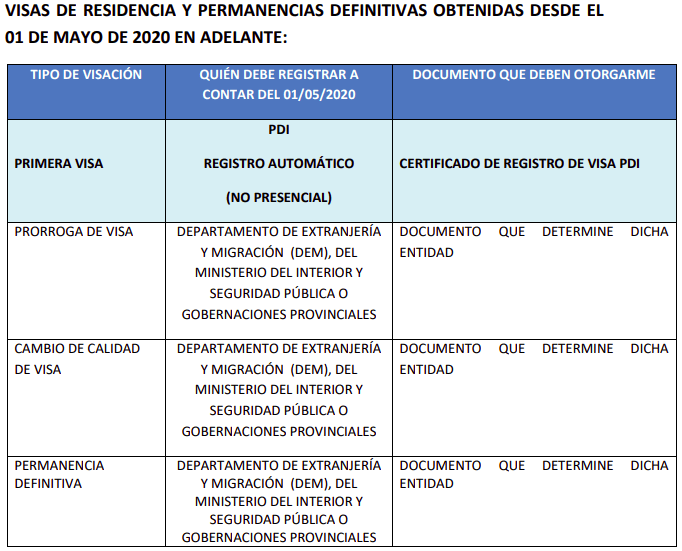 VISAS DE RESIDENCIA Y PERMANENCIAS DEFINITIVAS OBTENIDAS DESDE EL 01 DE MAYO DE 2020 EN ADELANTE pdi immichile
