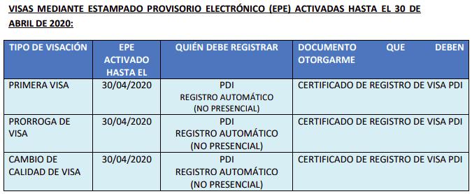 VISAS MEDIANTE ESTAMPADO PROVISORIO ELECTRÓNICO (EPE) ACTIVADAS HASTA EL 30 DEABRIL DE 2020 immichile pdi