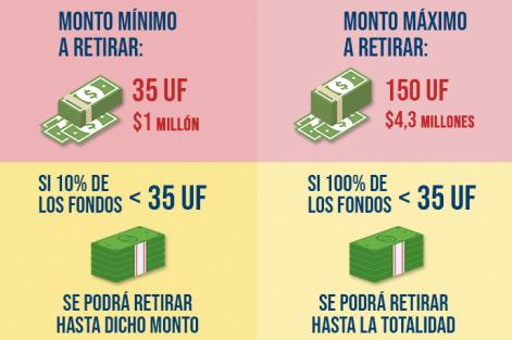 retiro de fondos afp infografia congreso de chile 3 immichile