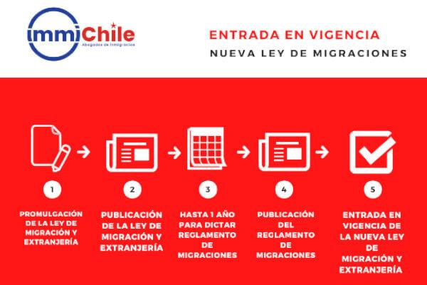 entrada en vigencia proyecto de ley de migracion y extranjeria proceso regularizacion chile immichile