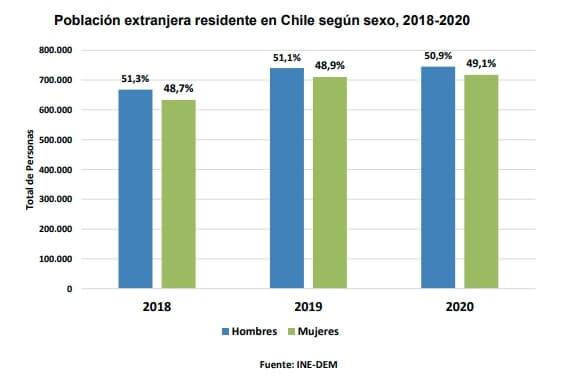 Población extranjera residente en Chile según sexo