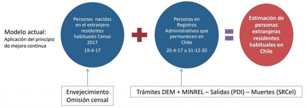 metodologia actual estimacion poblacion extranjera en chile 2020