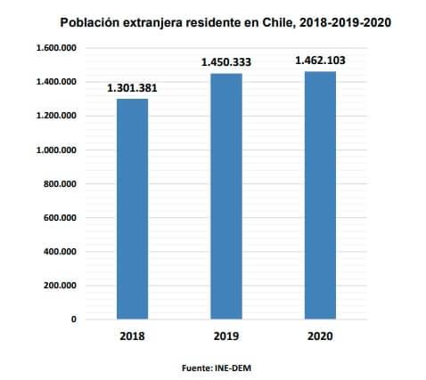 poblacion extranjera residente en chile